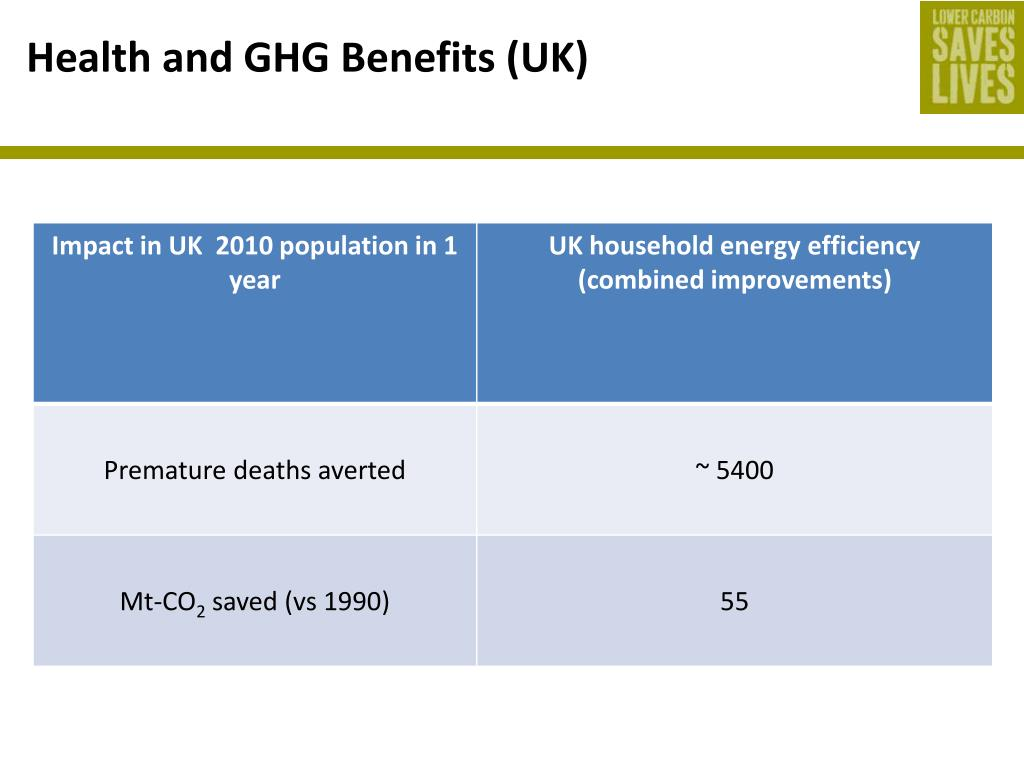 Health and GHG Benefits (UK)
