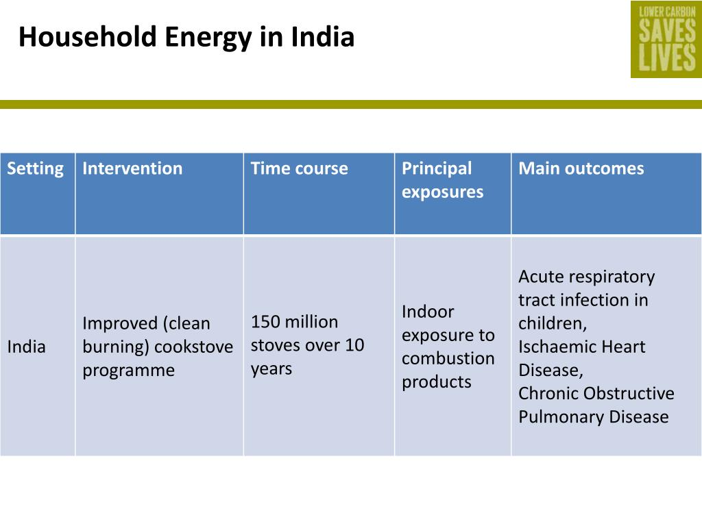 Household Energy in India