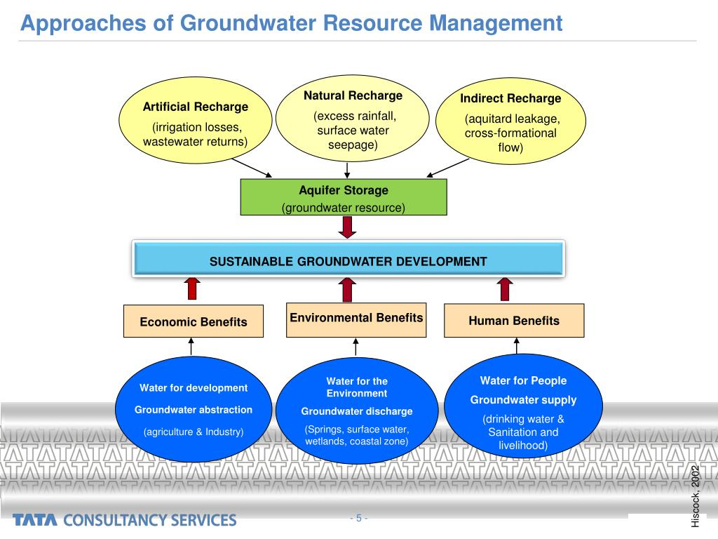 Approaches of Groundwater Resource Management