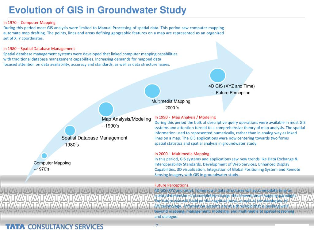 Evolution of GIS in Groundwater Study