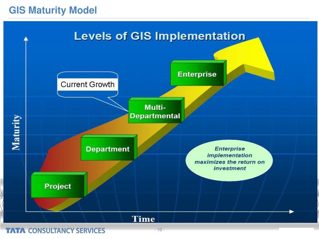 GIS Maturity Model