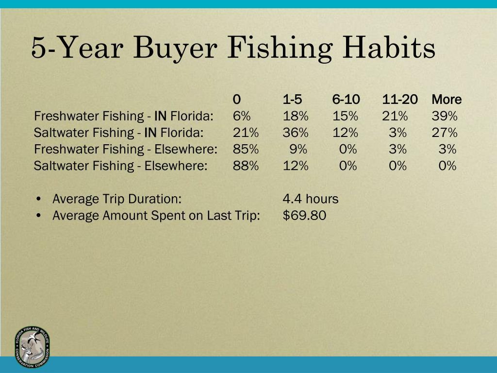 5-Year Buyer Fishing Habits