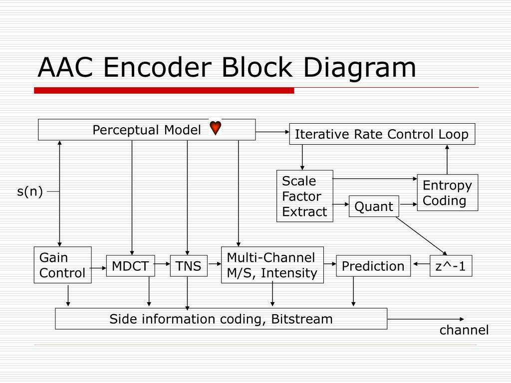 AAC Encoder Block Diagram