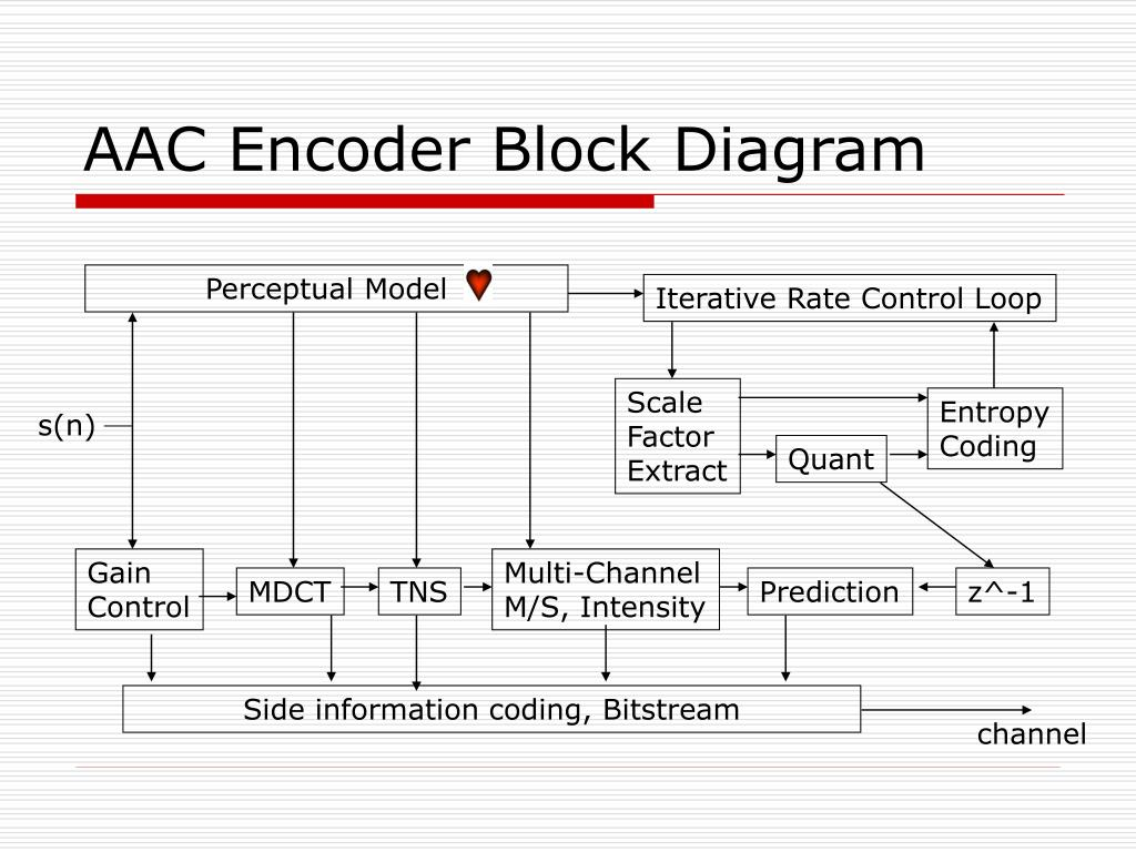 AAC Encoder Block Diagram