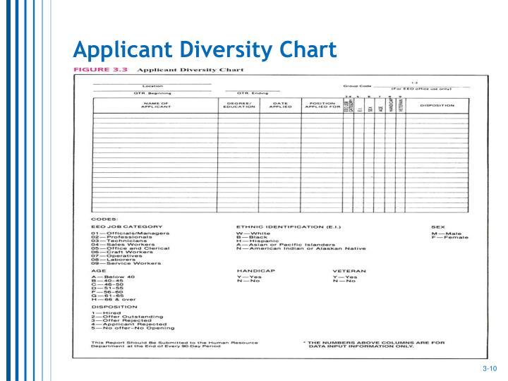 Applicant Diversity Chart