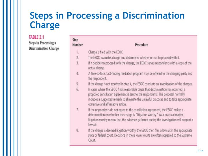 Steps in Processing a Discrimination Charge