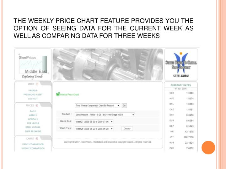 THE WEEKLY PRICE CHART FEATURE PROVIDES YOU THE OPTION OF SEEING DATA FOR THE CURRENT WEEK AS WELL AS COMPARING DATA FOR THREE WEEKS