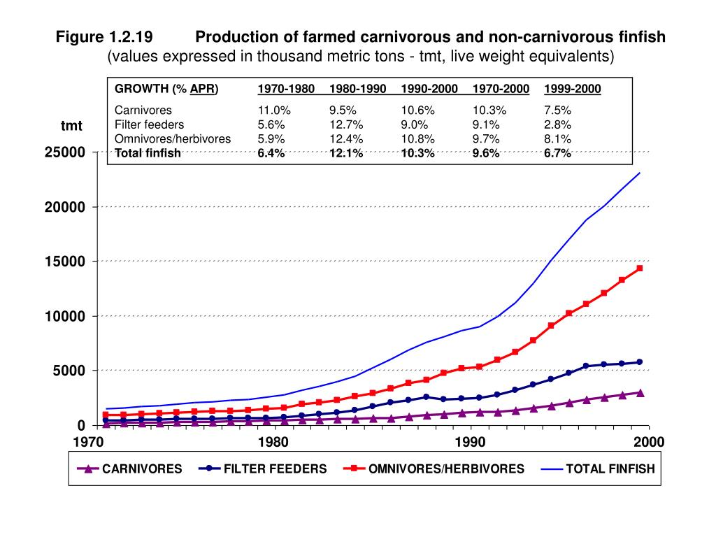 Figure 1.2.19	Production of farmed carnivorous and non-carnivorous finfish