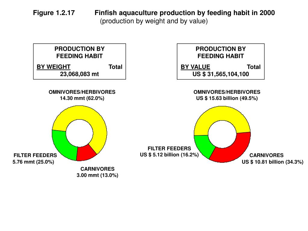 Figure 1.2.17	Finfish aquaculture production by feeding habit in 2000