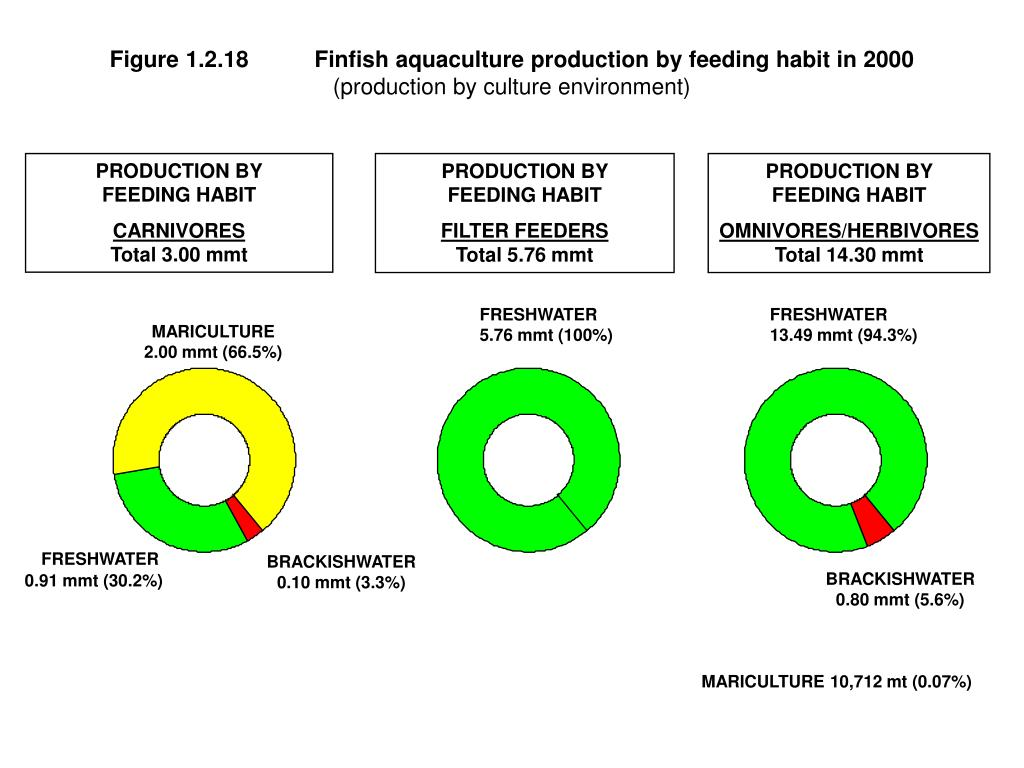 Figure 1.2.18	Finfish aquaculture production by feeding habit in 2000