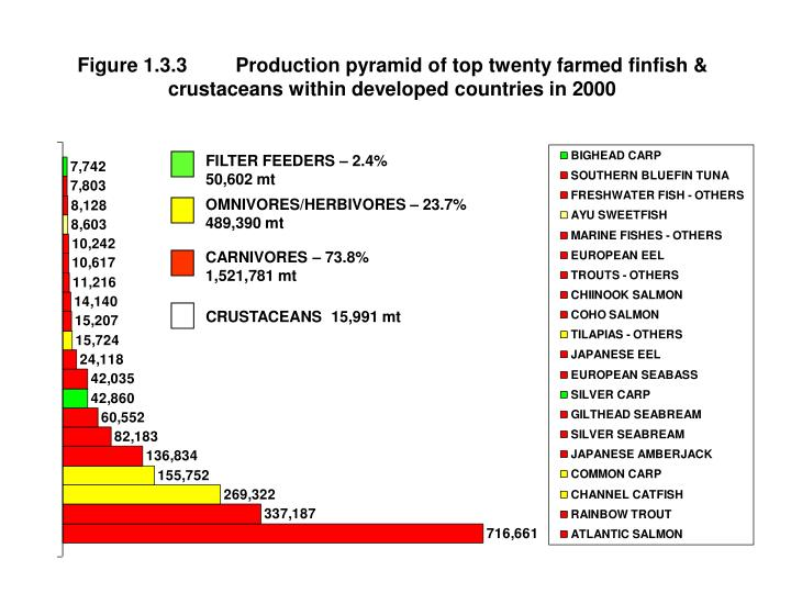 Figure 1.3.3	Production pyramid of top twenty farmed finfish & crustaceans within developed countrie...