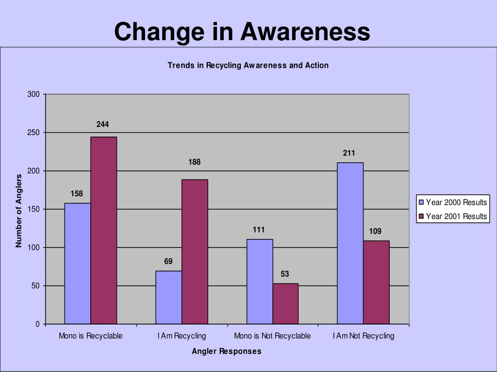 Change in Awareness