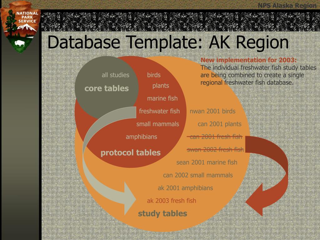 Database Template: AK Region