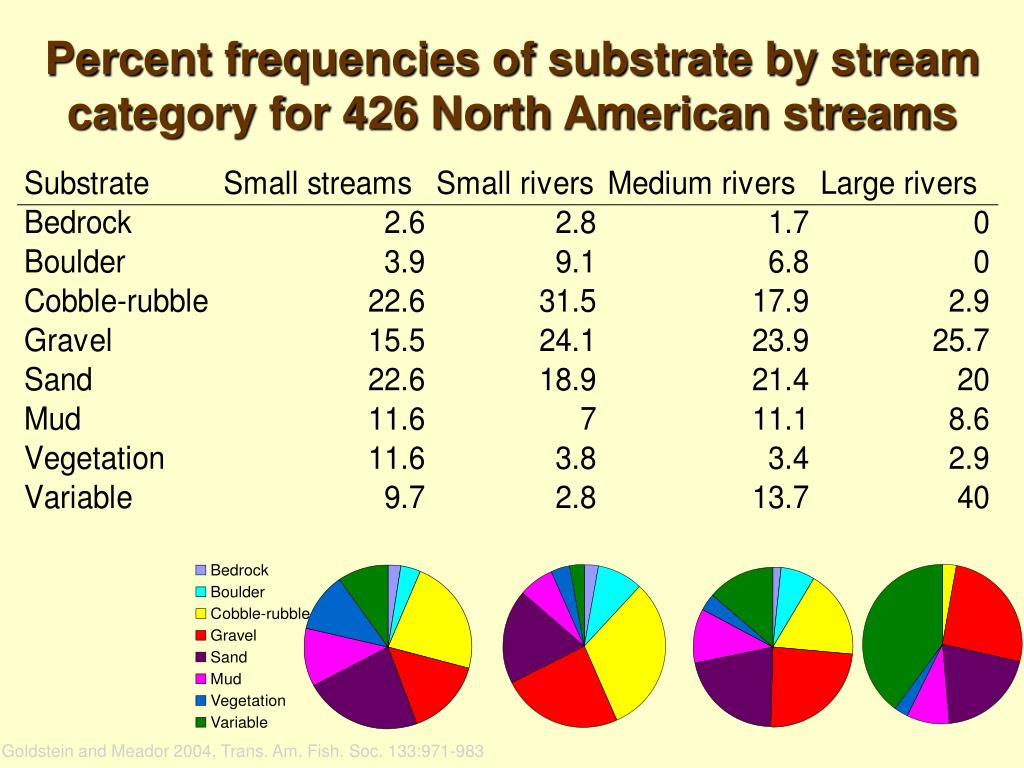 Percent frequencies of substrate by stream category for 426 North American streams