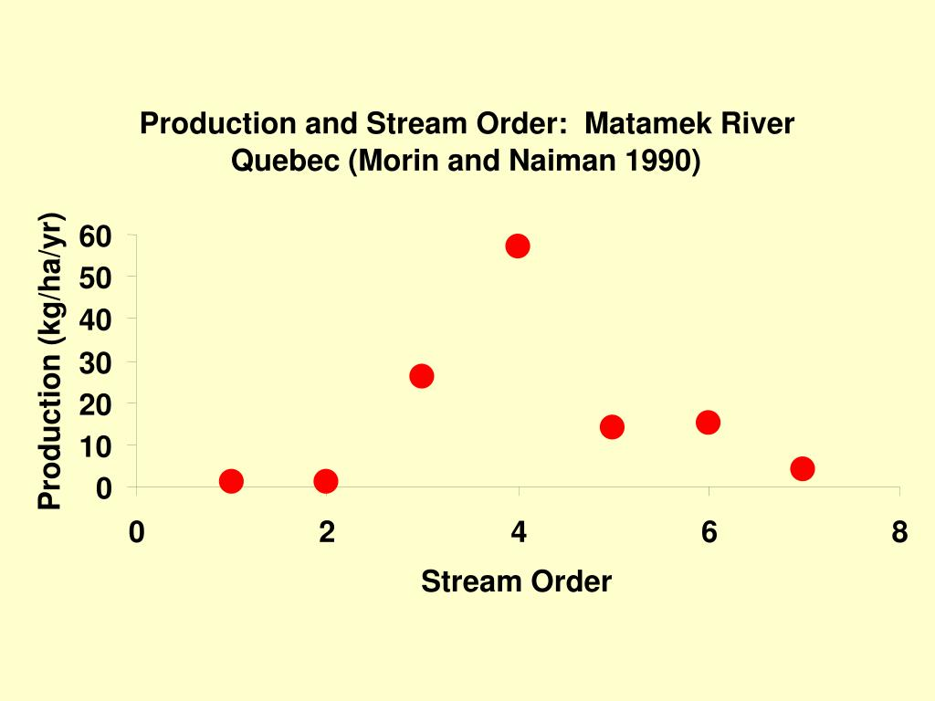 Production and Stream Order:  Matamek River