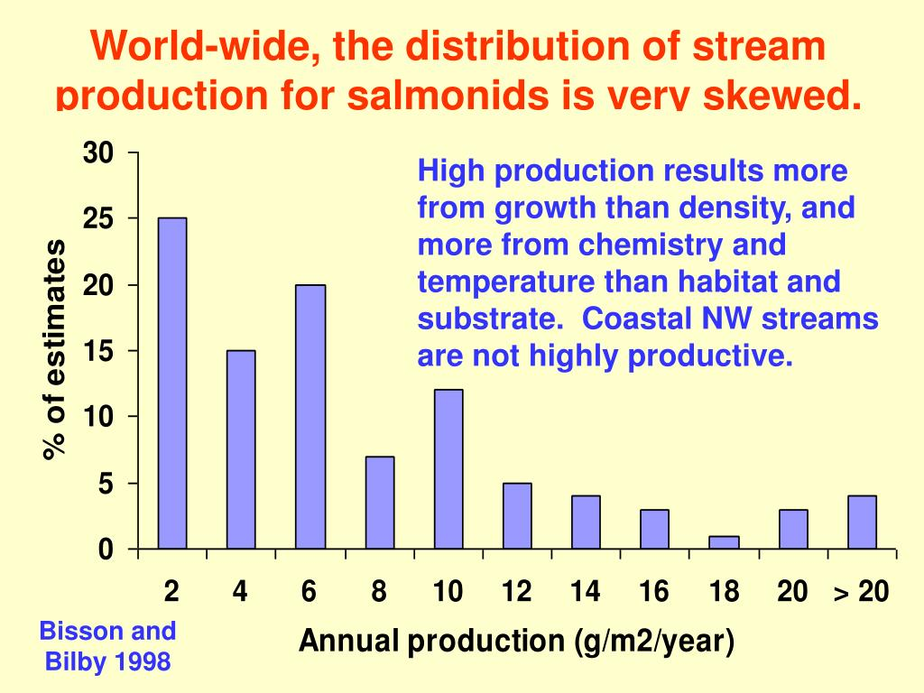 World-wide, the distribution of stream production for salmonids is very skewed.