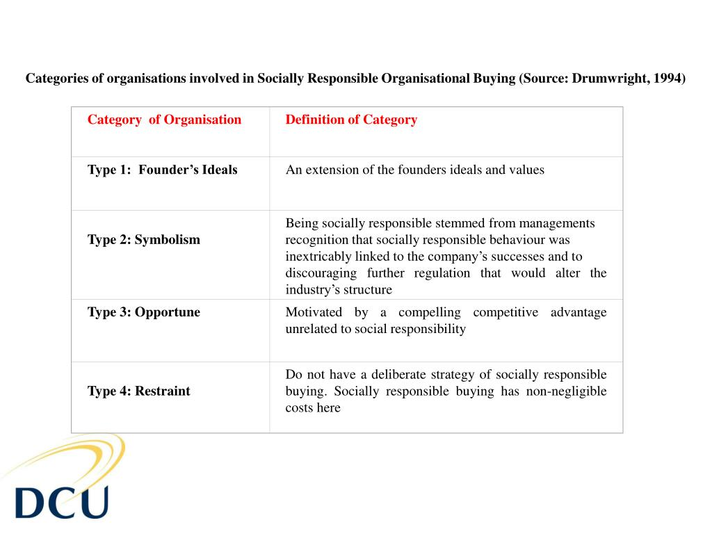 Category  of Organisation