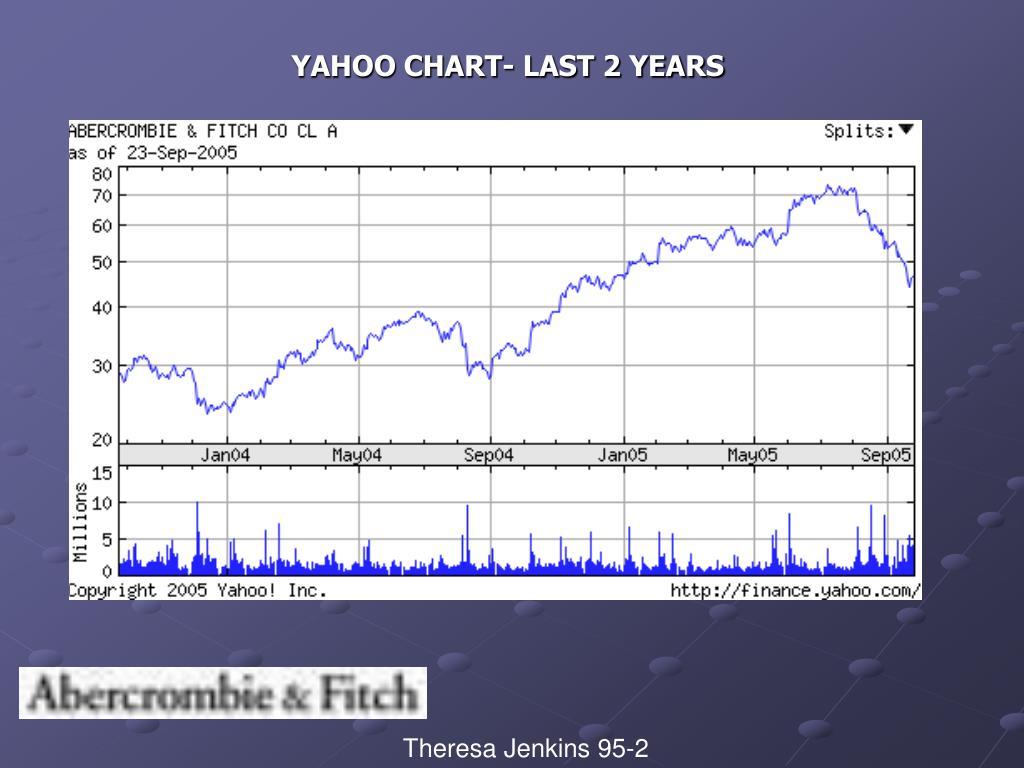 YAHOO CHART- LAST 2 YEARS