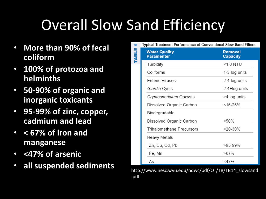 Overall Slow Sand Efficiency