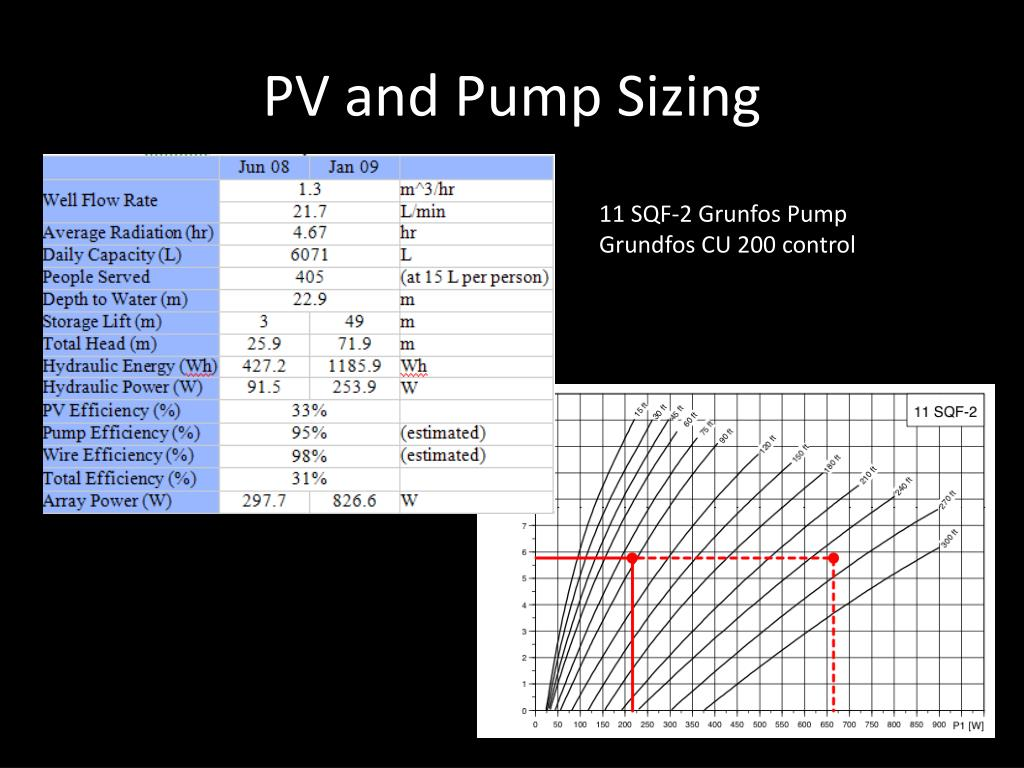 PV and Pump Sizing