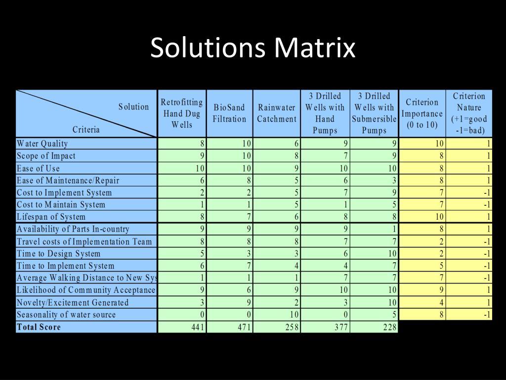 Solutions Matrix