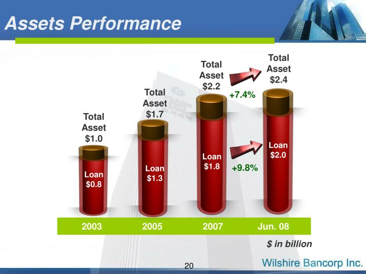 Assets Performance