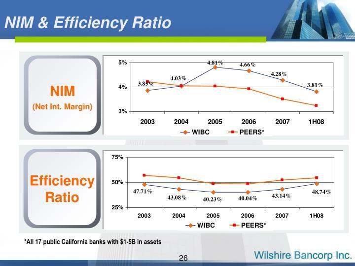 NIM & Efficiency Ratio