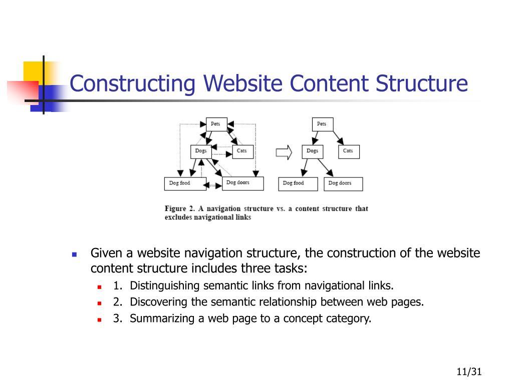 Constructing Website Content Structure