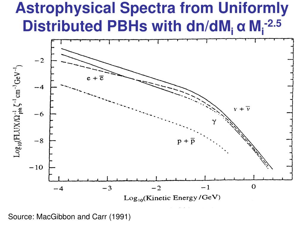 Astrophysical Spectra from Uniformly Distributed PBHs with dn/dM