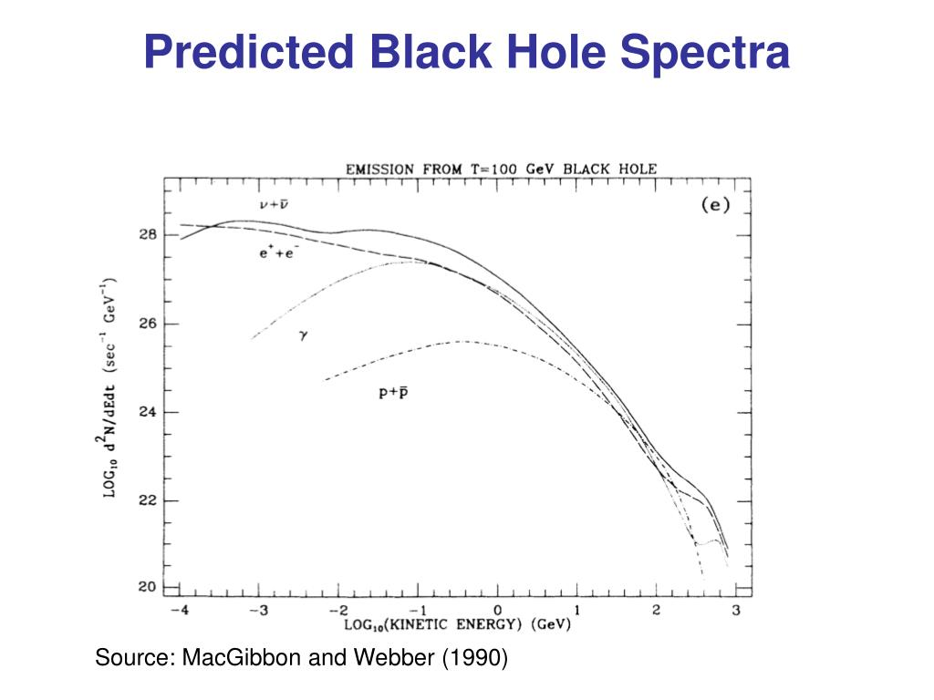 Predicted Black Hole Spectra
