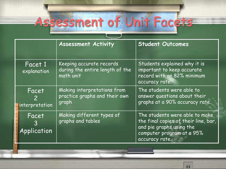 Assessment of Unit Facets