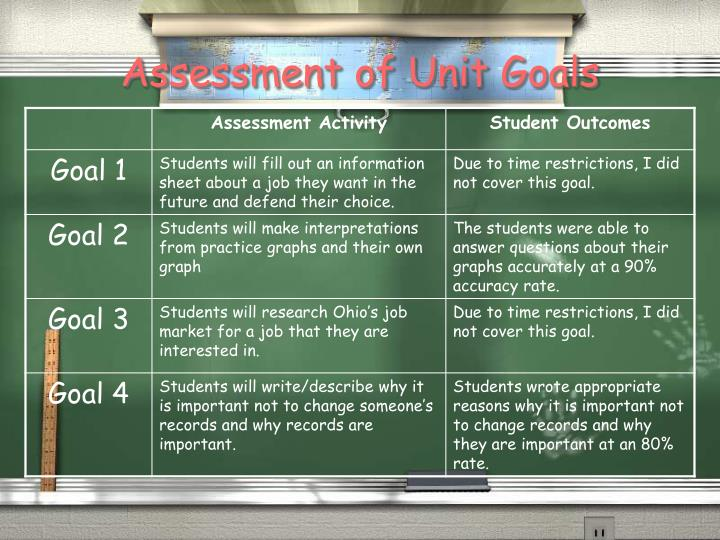 Assessment of Unit Goals