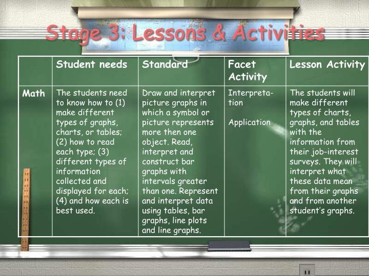 Stage 3: Lessons & Activities