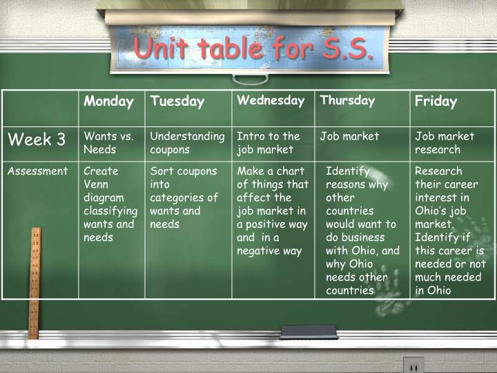 Unit table for S.S.