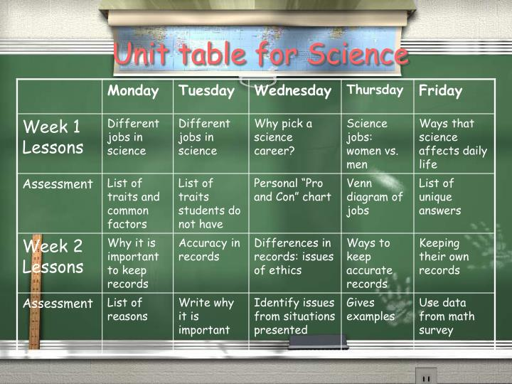 Unit table for Science