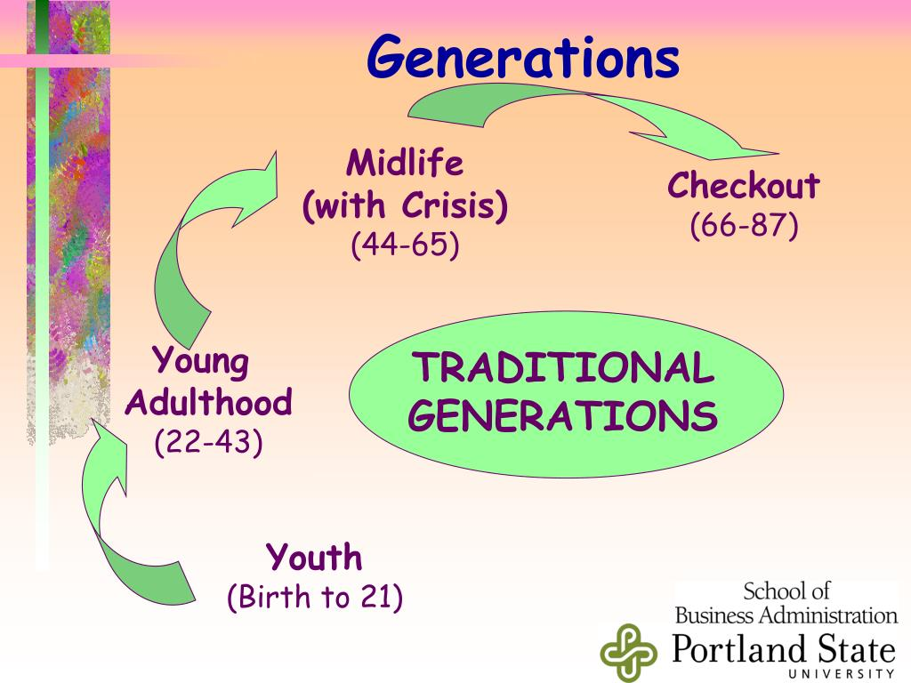 TRADITIONAL GENERATIONS