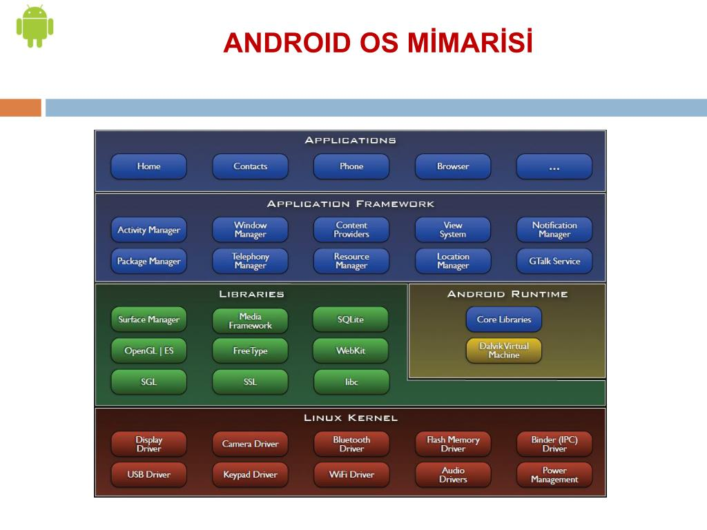 ANDROID OS MİMARİSİ