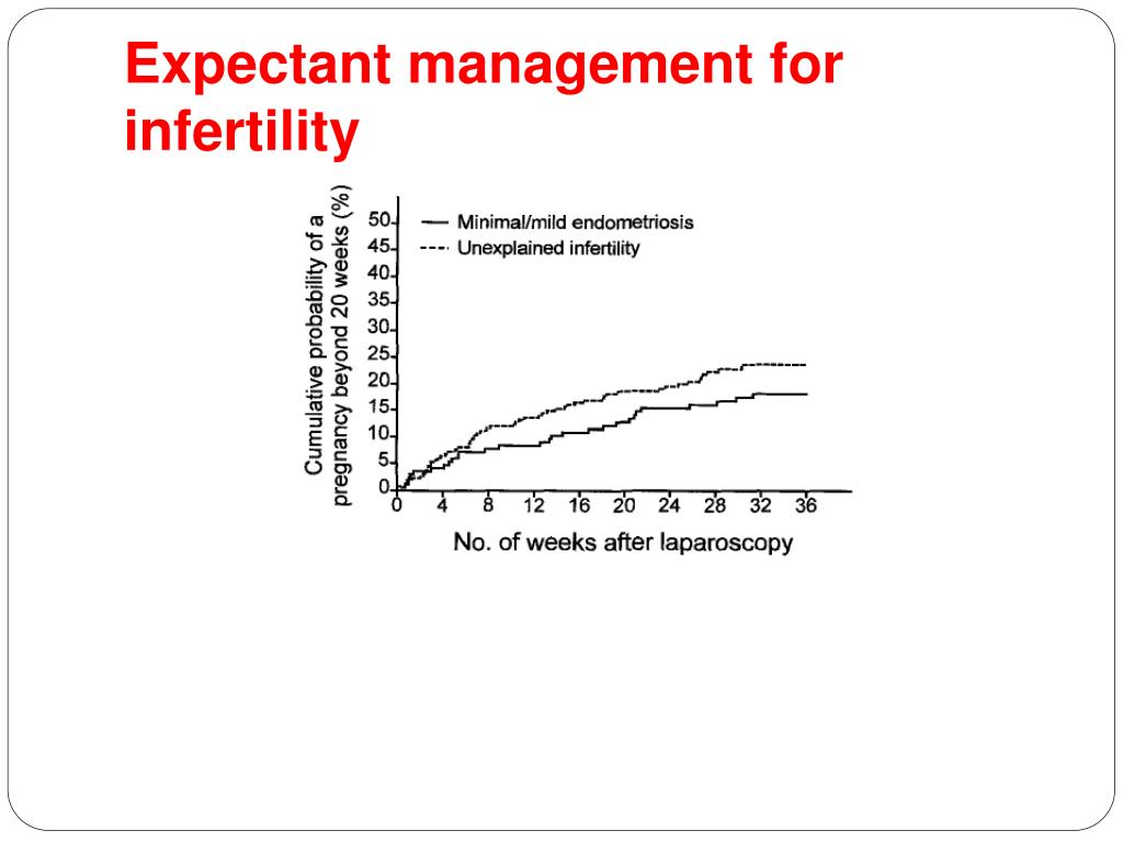 Expectant management for infertility