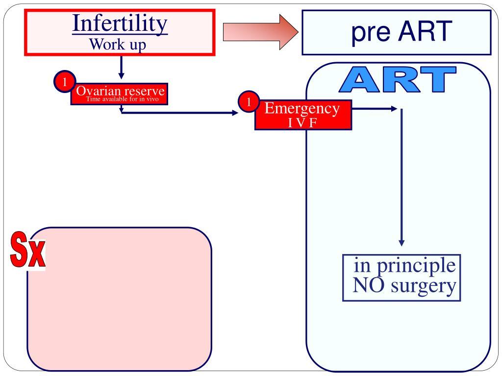 Infertility