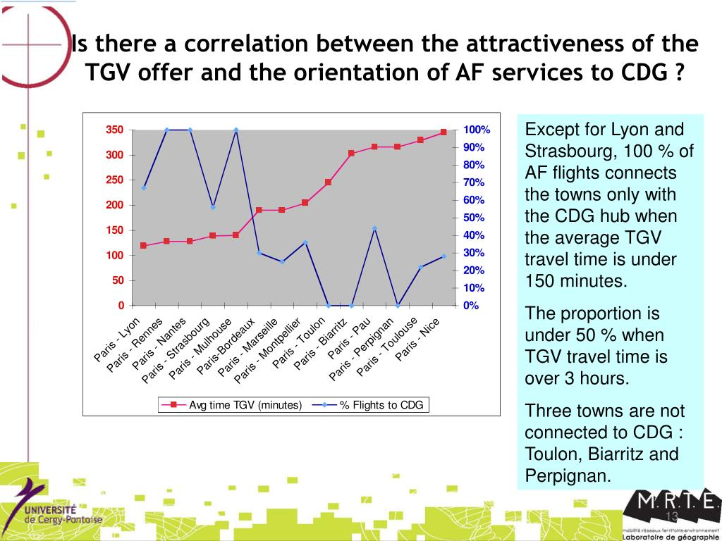 Is there a correlation between the attractiveness of the TGV offer and the orientation of AF services to CDG ?