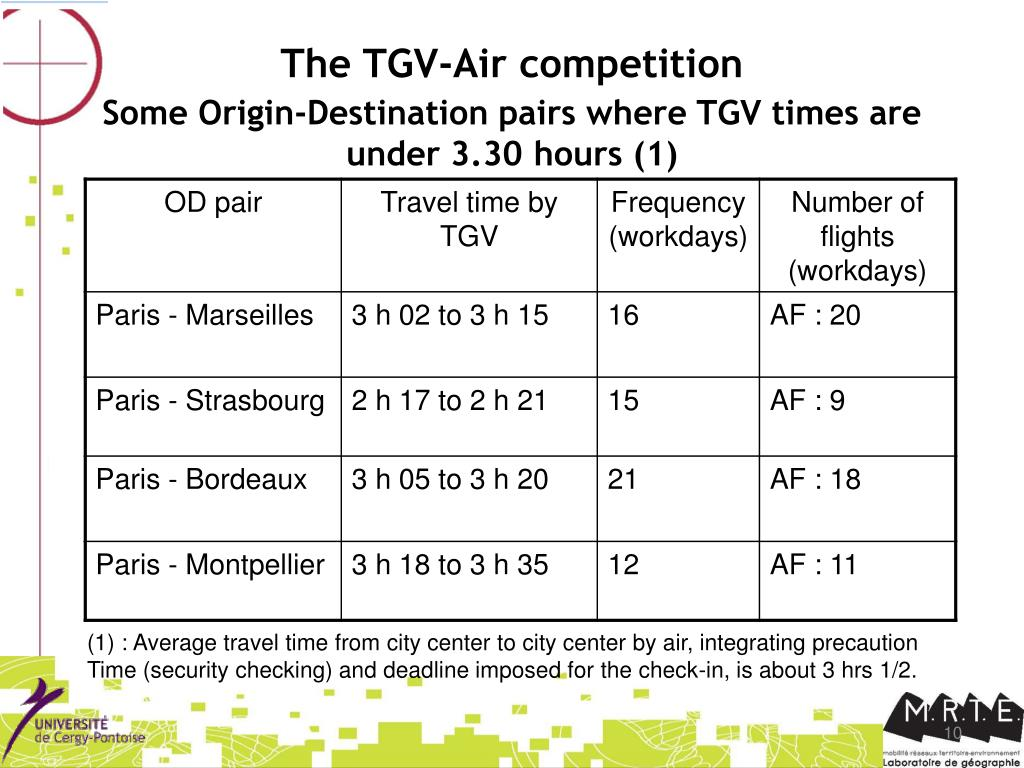 The TGV-Air competition