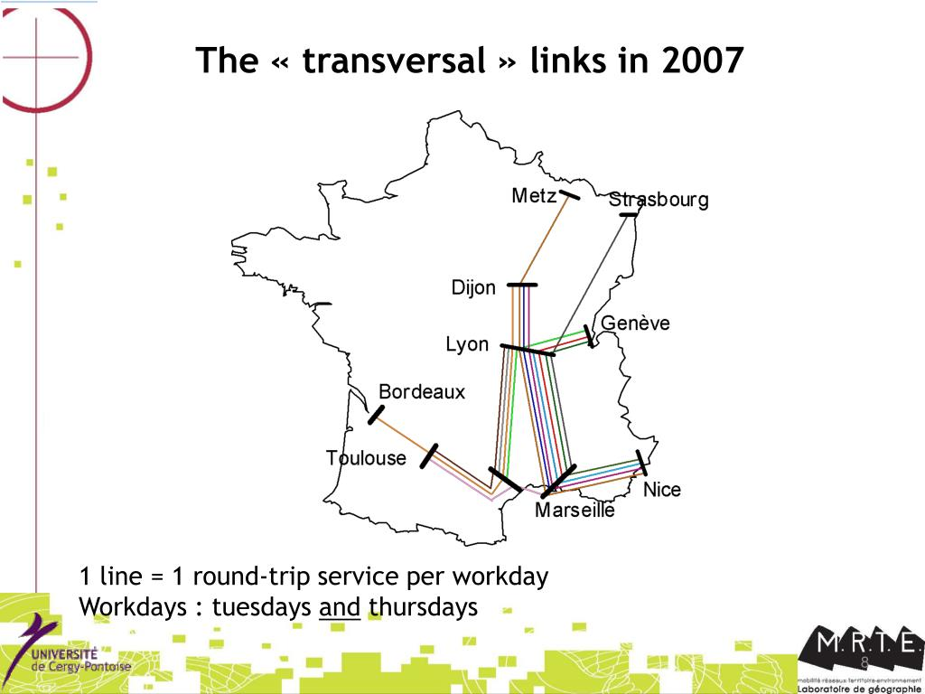The « transversal » links in 2007