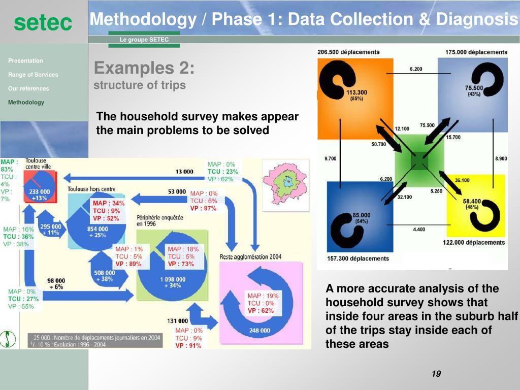 Methodology / Phase 1: Data Collection & Diagnosis