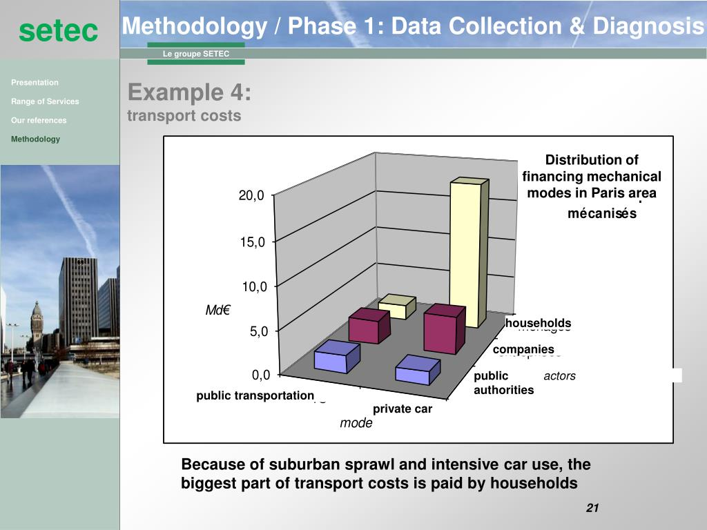 Distribution of financing mechanical modes in Paris area