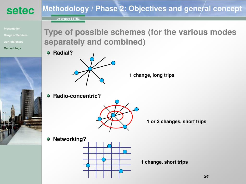Methodology / Phase 2: Objectives and general concept