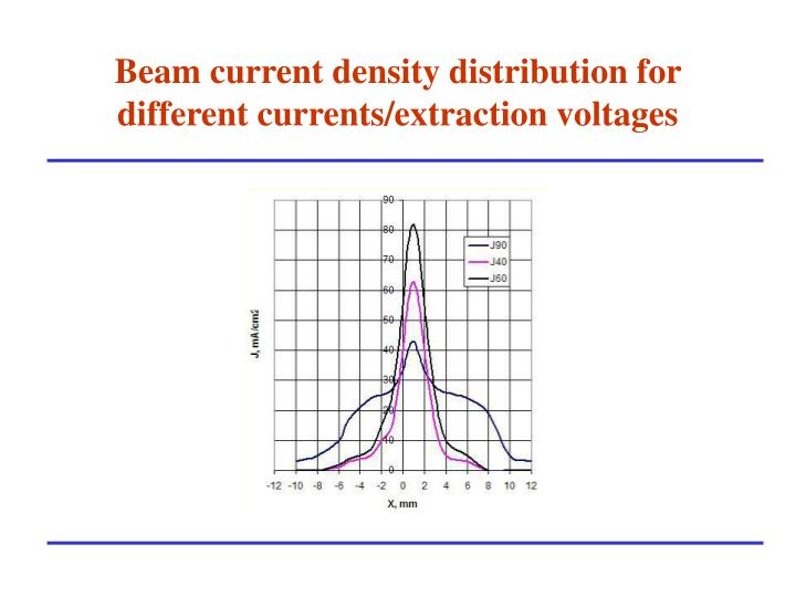 Beam current density distribution for different currents/extraction voltages