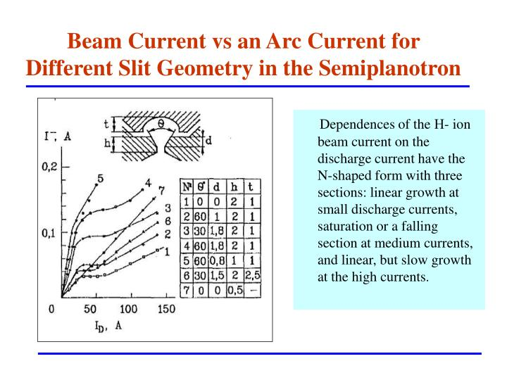 Beam Current vs an Arc Current for Different Slit Geometry in the Semiplanotron