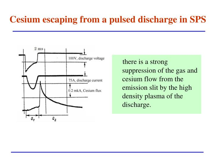 Cesium escaping from a pulsed discharge in SPS