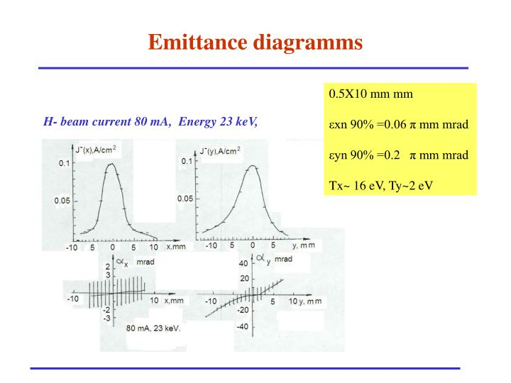 Emittance diagramms