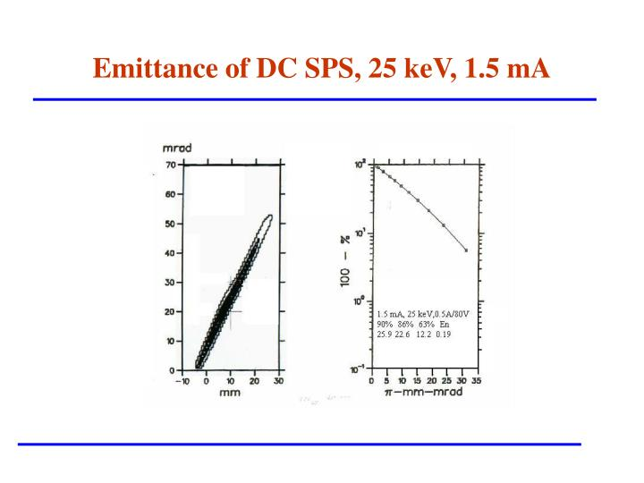 Emittance of DC SPS, 25 keV, 1.5 mA